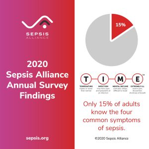2020 Sepsis Awareness Survey